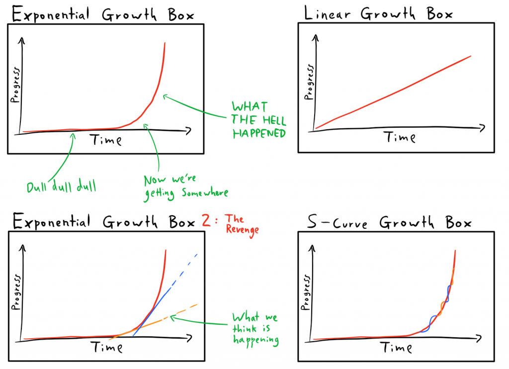 F1 Exponential Growth Boxes
